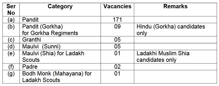 Indian Army Vacancies Details