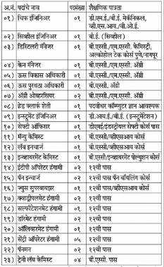 Sant Damaji SSK Solapur Bharti 2021